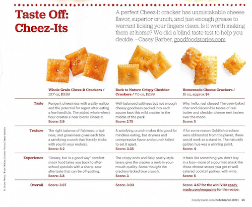 ReadyMade: Taste Off—Cheez Its