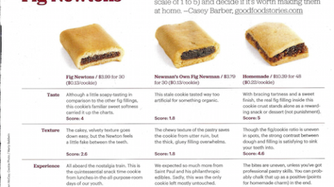 ReadyMade: Taste Off—Fig Newtons