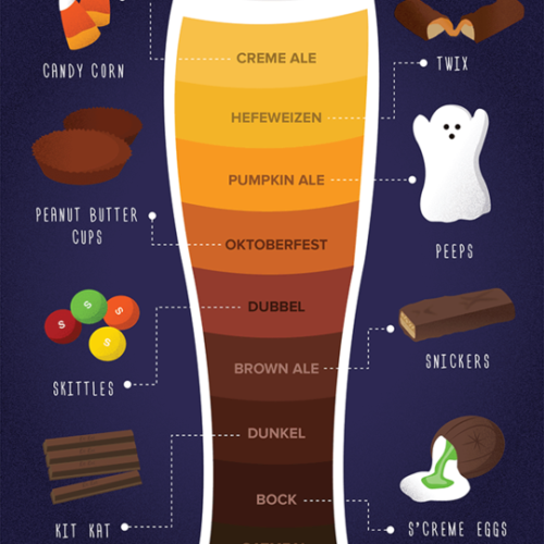 The Kitchn: The Best Beer to Pair with Your Halloween Candy